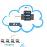 vcloudpoint escritorios virtuales desde la nube
